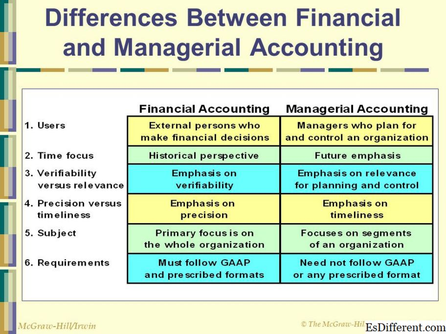 Managerial Accounting at Financial Accounting
