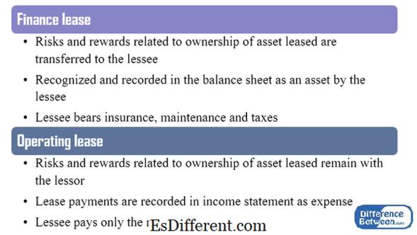 Unterschied zwischen IAS 17 und IFRS 16