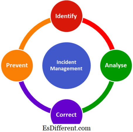 Unterschied zwischen Incident Management und Problem Management | Incident Management vs Problem Management