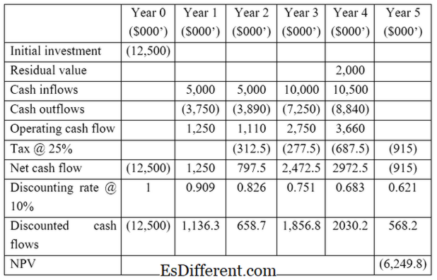comparison between npv and irr What is the difference between internal rate of return and net present value in layman's terms, what are net present value, internal rate of return.