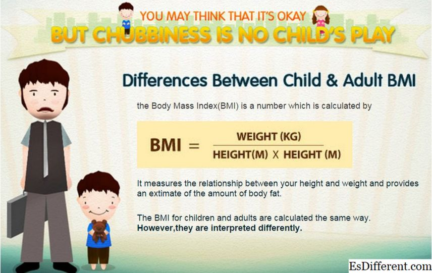 BMI at Body Fat