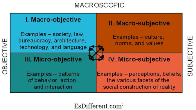 conclusion for micro macro environment essay Macro vs micro management macro vs micro management the role of manager is an important position of supervision in any organization the supervisor/manager plays a key function, in the day to day needs of the organization, by finding a balance of work efficiency and managing personnel.