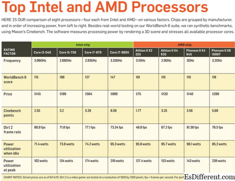 AMD at Intel