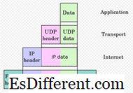 टीसीपी और यूडीपी के बीच अंतर