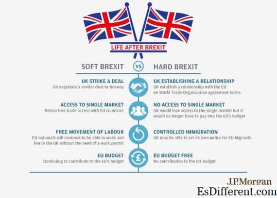 isang Hard Brexit at Soft Brexit